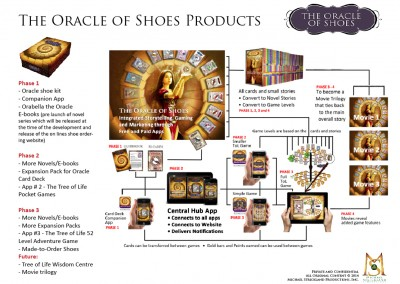 Oracle of Shoes Product Integration